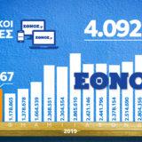 Ethnos.gr: Περισσότεροι από 4 εκατ. μοναδικοί χρήστες